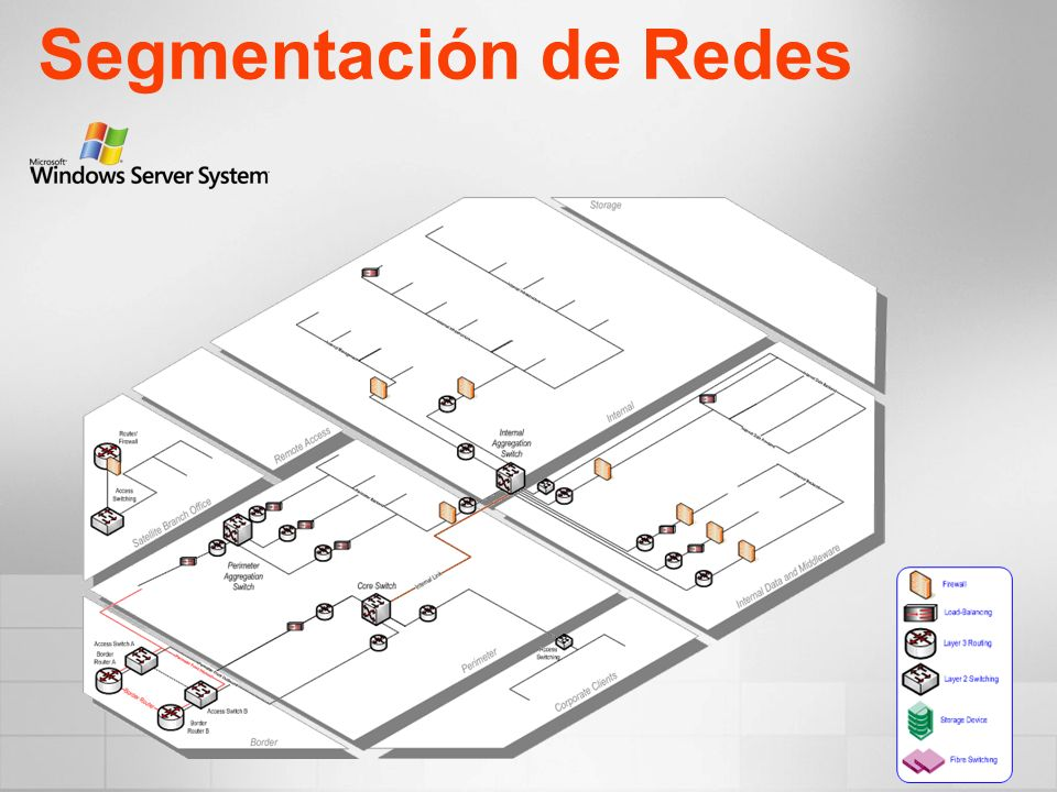 Segmentación de Redes Broke out perimeter into semi trusted and un-trusted traffic – two flows. Network Zones: