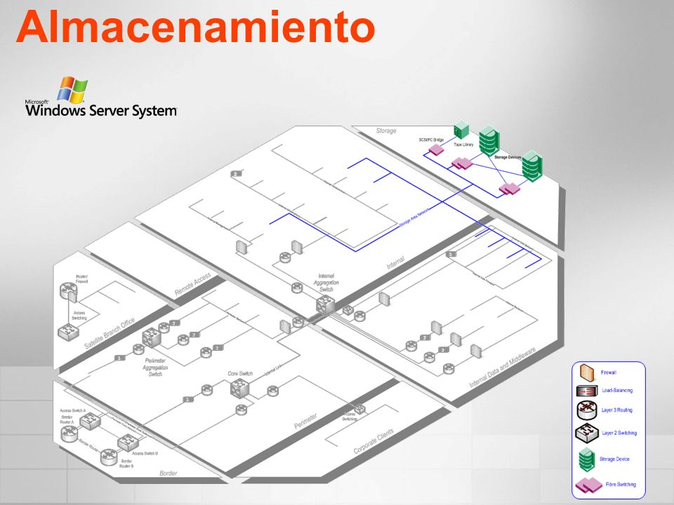 AlmacenamientoMSA v2 R1 deploys a Hybrid Storage Architecture Model with a combination of DAS and SAN.