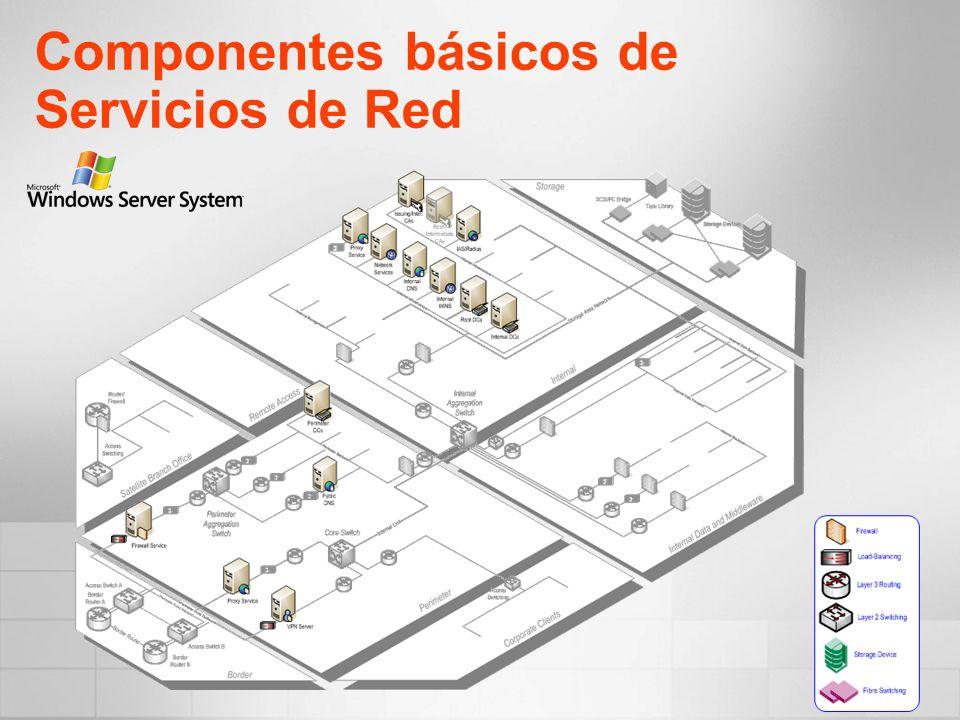 Componentes básicos de Servicios de Red
