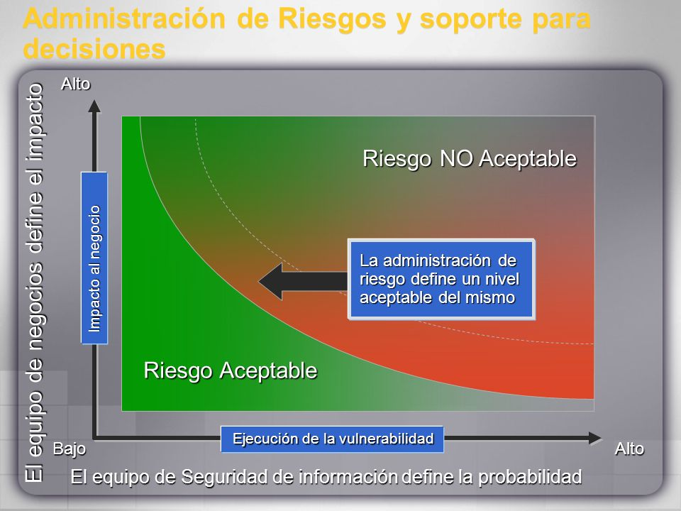 Administración de Riesgos y soporte para decisiones