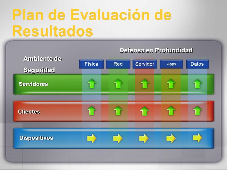 Plan de Evaluación de Resultados