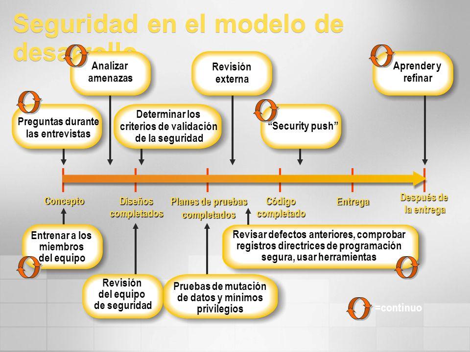 Seguridad en el modelo de desarrollo