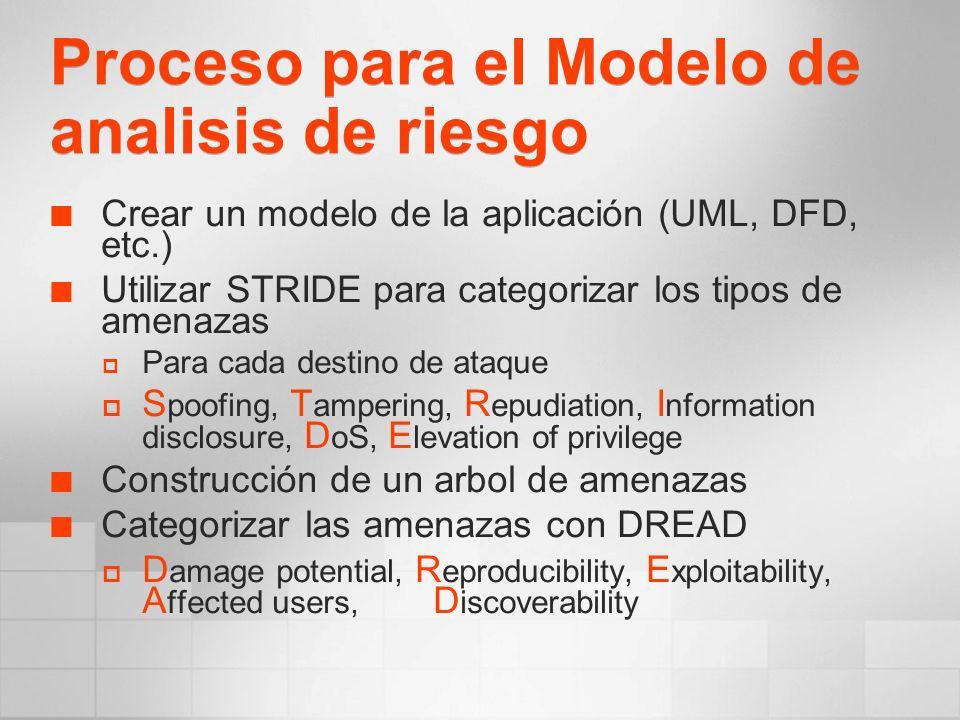Proceso para el Modelo de analisis de riesgo