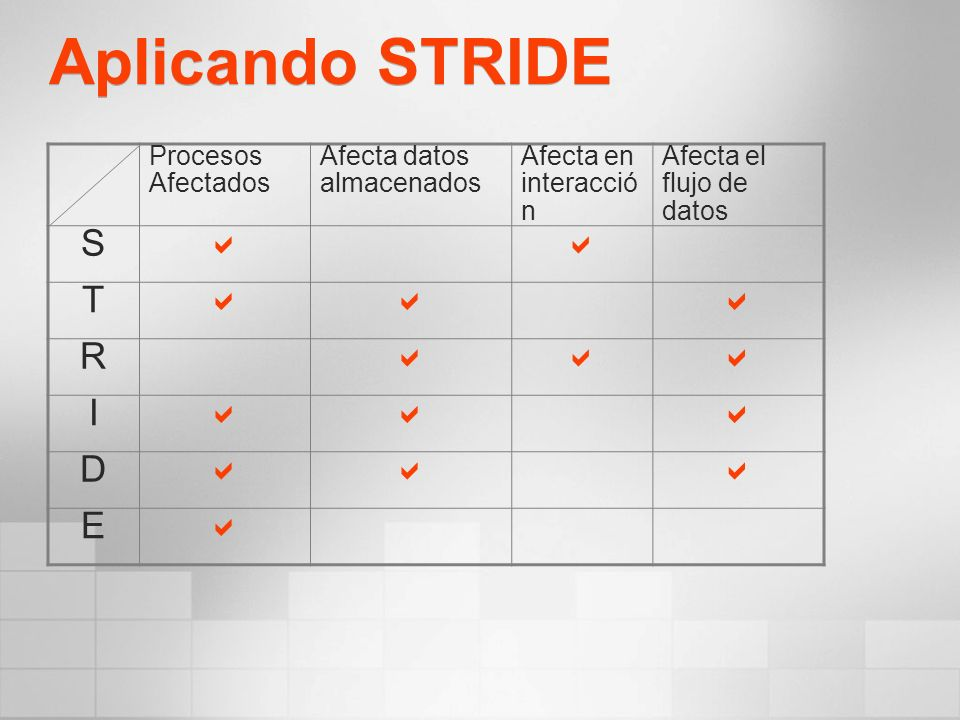 Aplicando STRIDE S a T R I D E Procesos Afectados