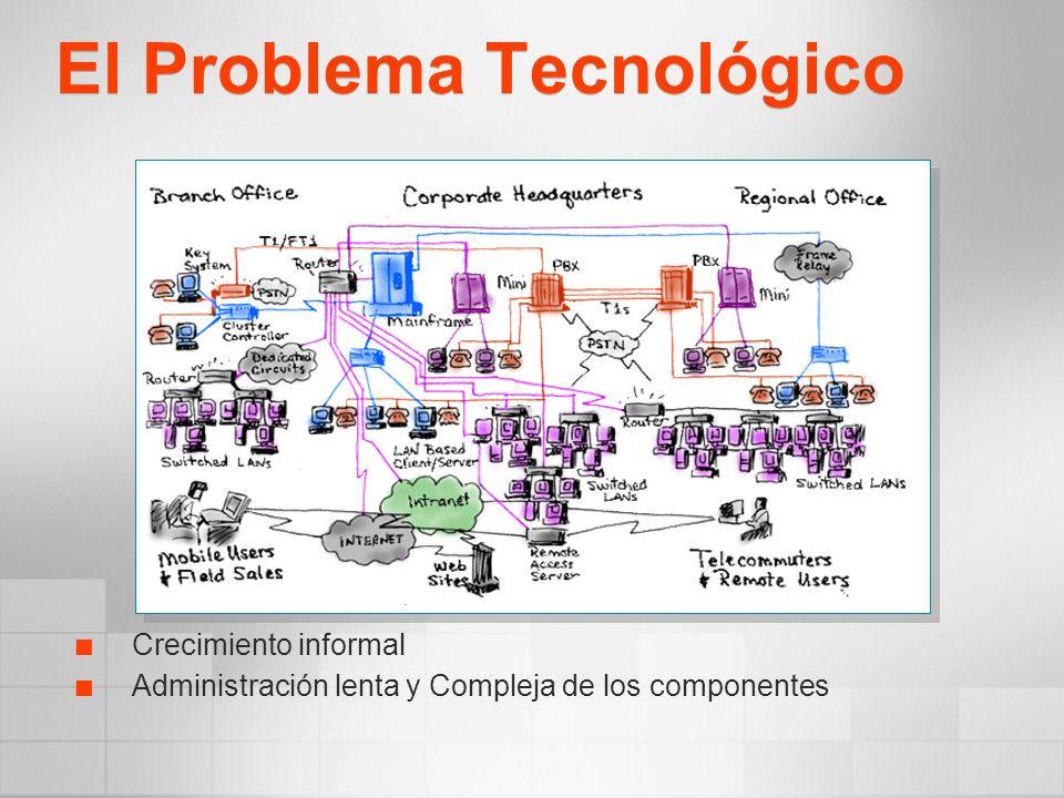 El Problema Tecnológico