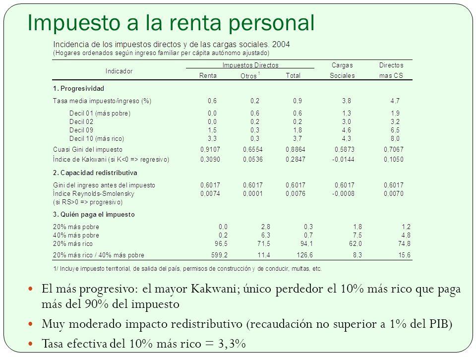 Impuesto a la renta personal