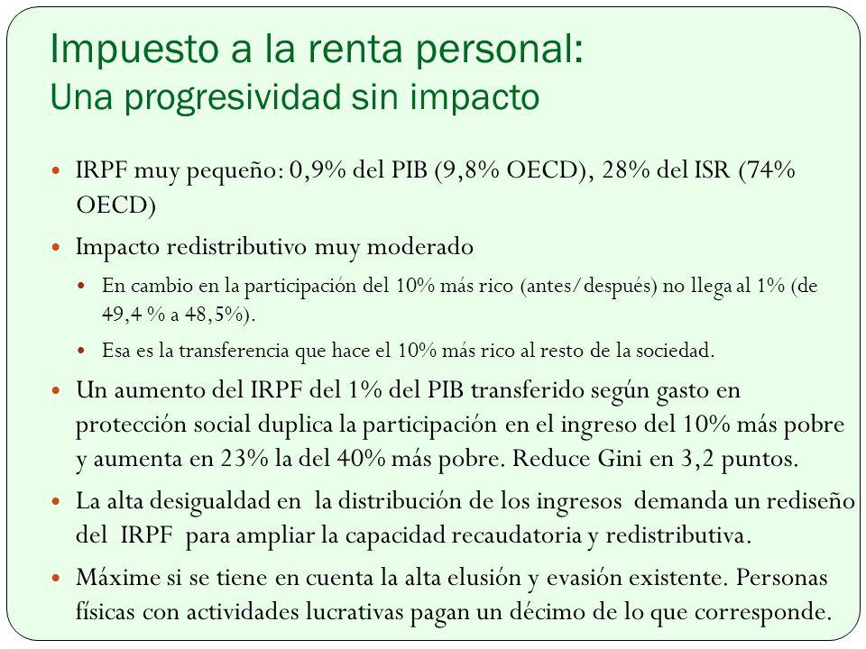 Impuesto a la renta personal: Una progresividad sin impacto