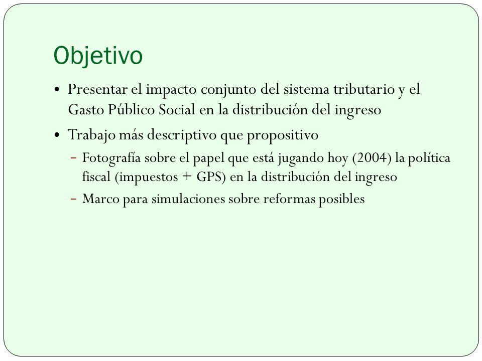 Objetivo Presentar el impacto conjunto del sistema tributario y el Gasto Público Social en la distribución del ingreso.