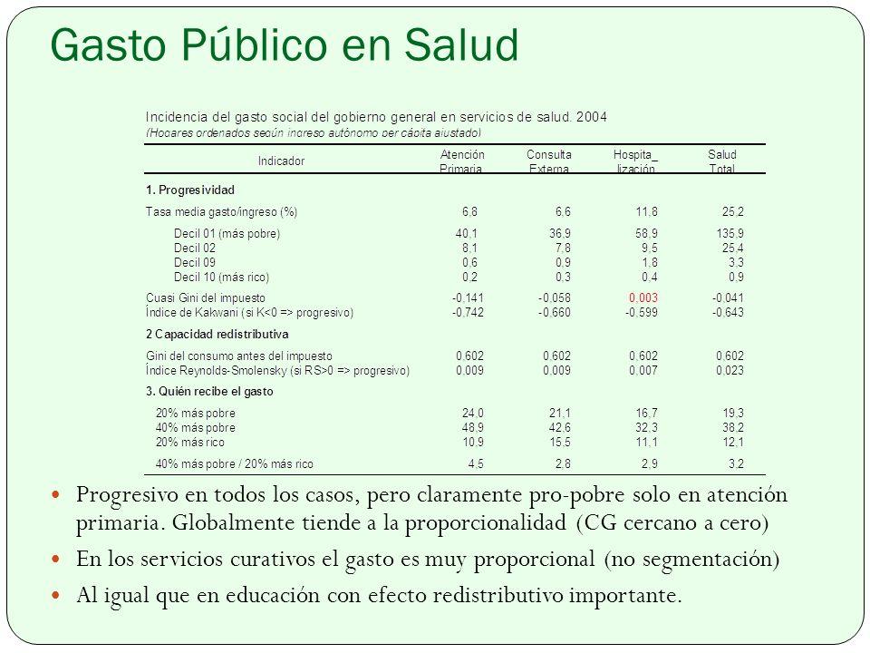 Gasto Público en Salud