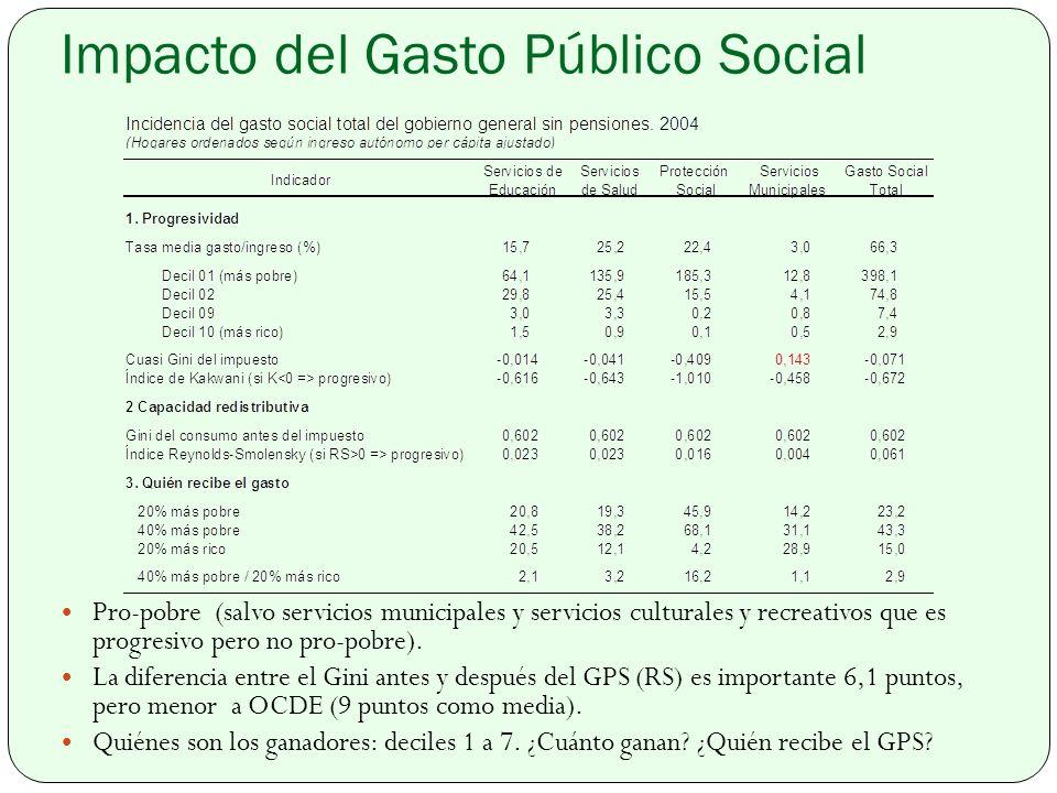 Impacto del Gasto Público Social