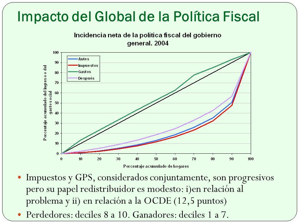 Impacto del Global de la Política Fiscal