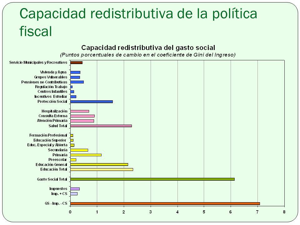 Capacidad redistributiva de la política fiscal