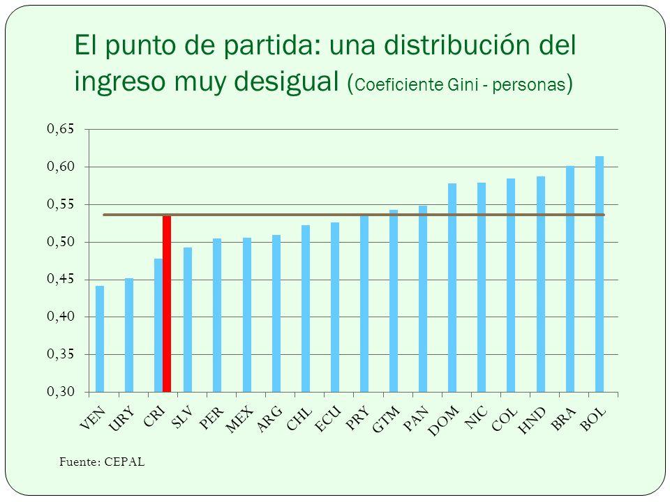 El punto de partida: una distribución del ingreso muy desigual (Coeficiente Gini - personas)