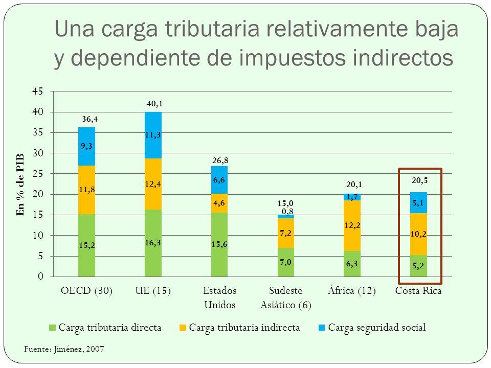 Una carga tributaria relativamente baja y dependiente de impuestos indirectos