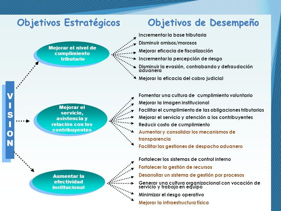 Objetivos Estratégicos Objetivos de Desempeño