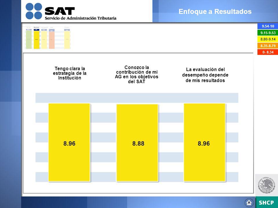Enfoque a Resultados 9.54-10. 9.15-9.53. 8.80-9.14. 8.35-8.79. 0- 8.34. Tengo clara la estrategia de la Institución.