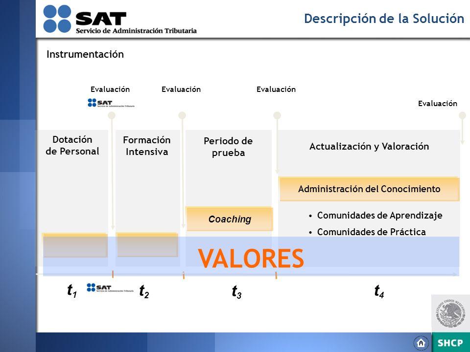 Actualización y Valoración Administración del Conocimiento