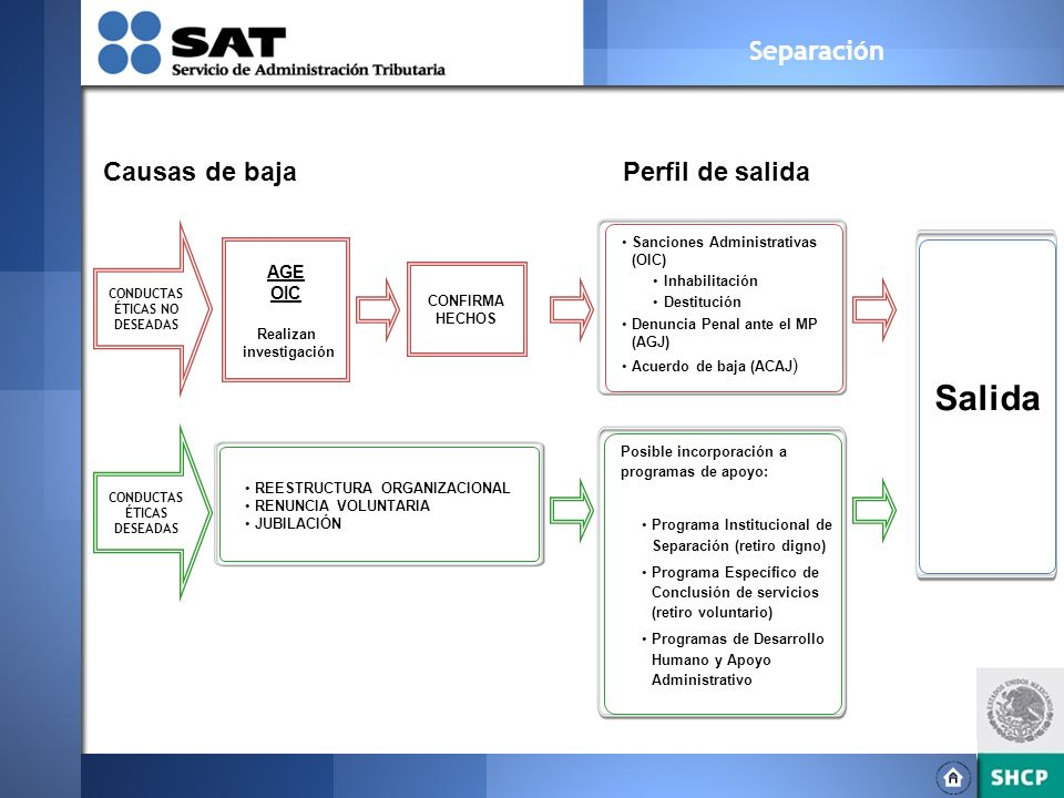 Salida Separación Causas de baja Perfil de salida AGE OIC