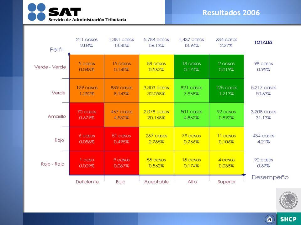 Resultados 2006