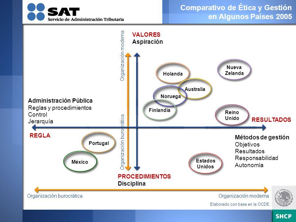 Comparativo de Ética y Gestión en Algunos Países 2005