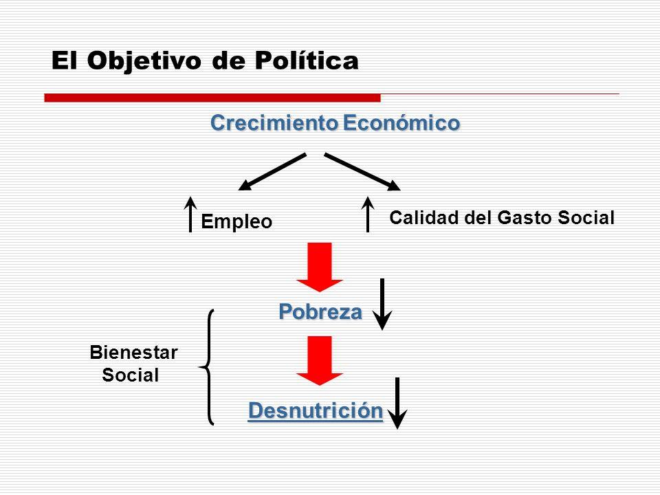 Crecimiento Económico Calidad del Gasto Social