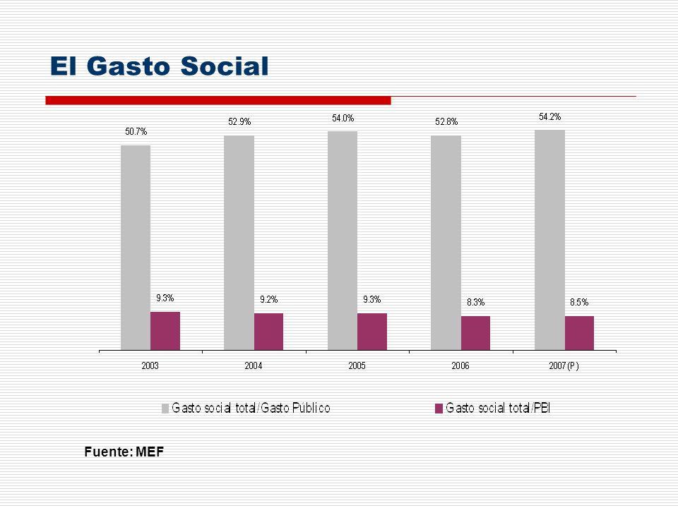 El Gasto Social Fuente: MEF