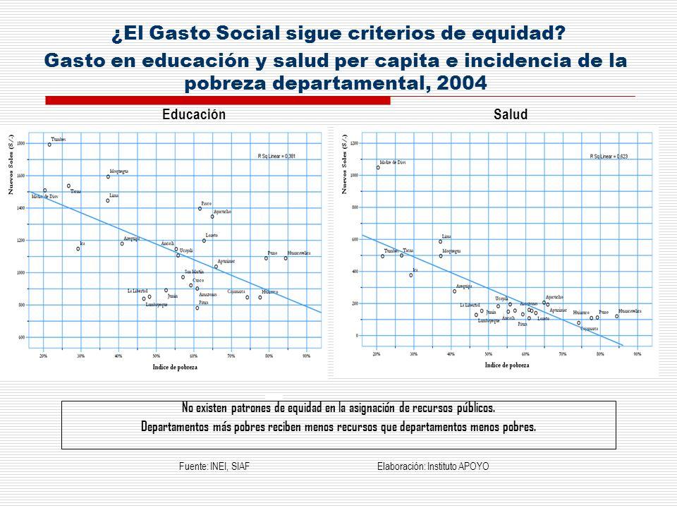¿El Gasto Social sigue criterios de equidad