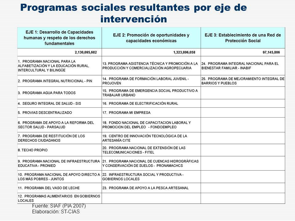Programas sociales resultantes por eje de intervención