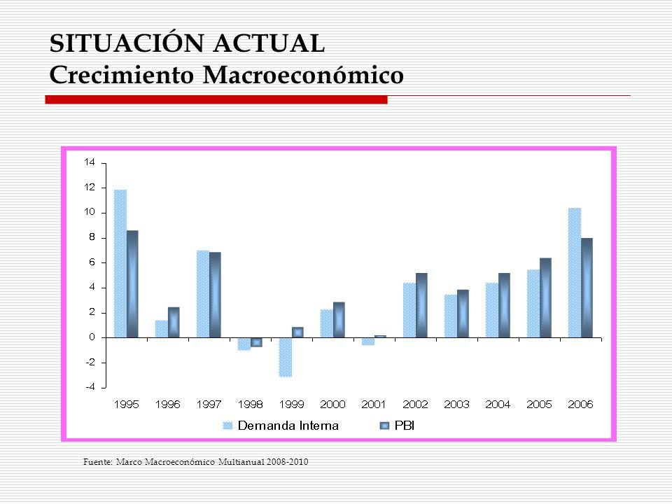 SITUACIÓN ACTUAL Crecimiento Macroeconómico