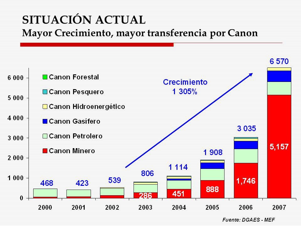 SITUACIÓN ACTUAL Mayor Crecimiento, mayor transferencia por Canon