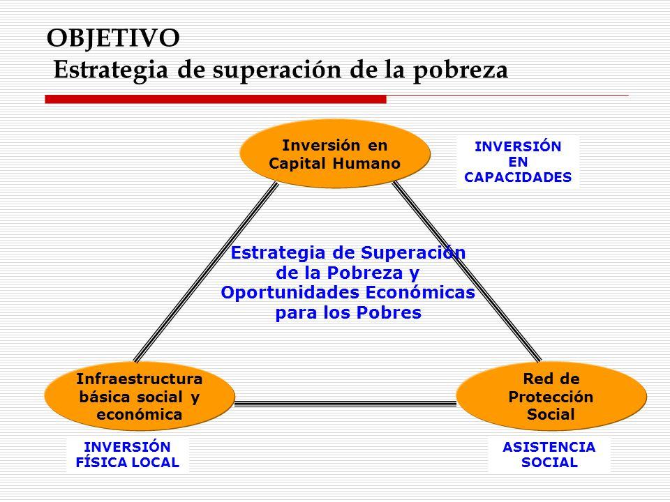 OBJETIVO Estrategia de superación de la pobreza