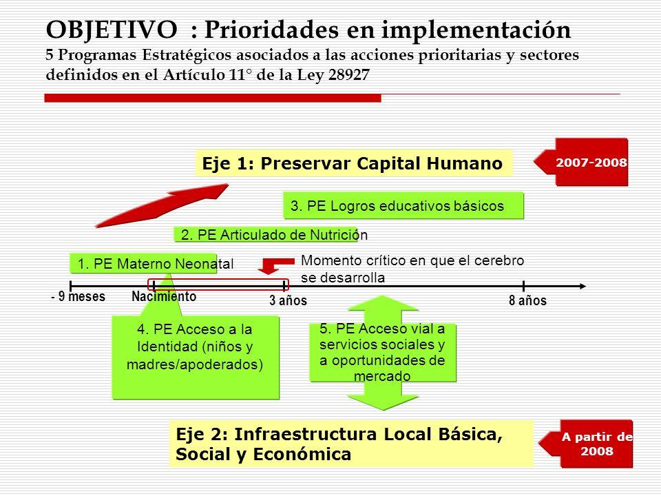 OBJETIVO : Prioridades en implementación 5 Programas Estratégicos asociados a las acciones prioritarias y sectores definidos en el Artículo 11° de la Ley 28927