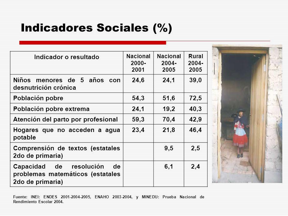 Indicadores Sociales (%)