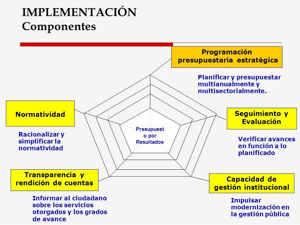 IMPLEMENTACIÓN Componentes
