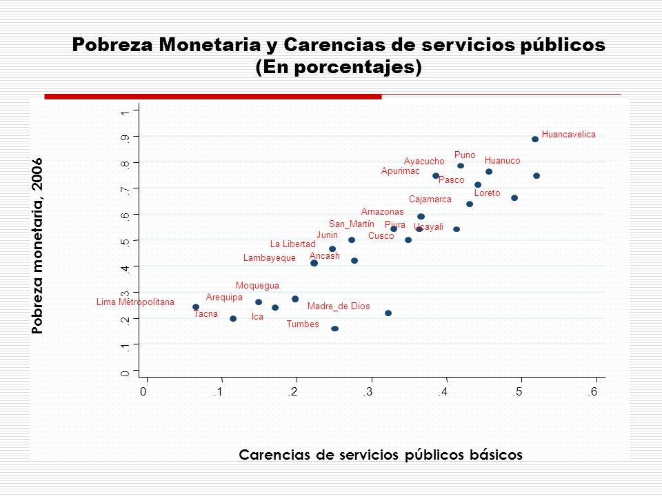 Pobreza Monetaria y Carencias de servicios públicos (En porcentajes)