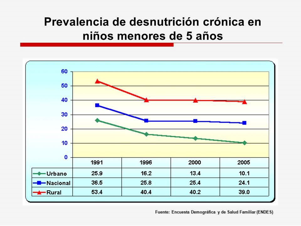 Prevalencia de desnutrición crónica en niños menores de 5 años