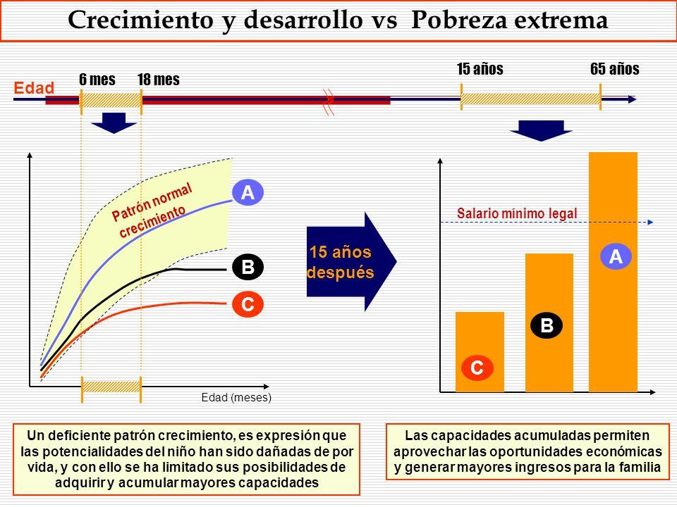 Crecimiento y desarrollo vs Pobreza extrema