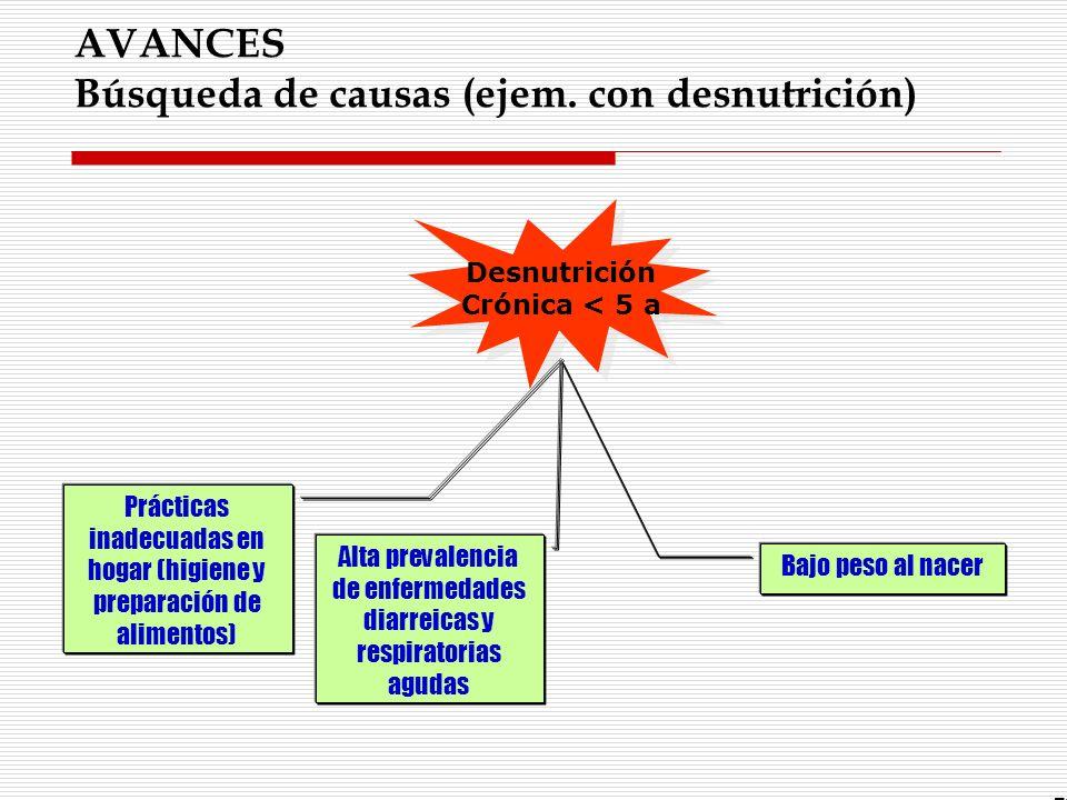 AVANCES Búsqueda de causas (ejem. con desnutrición)