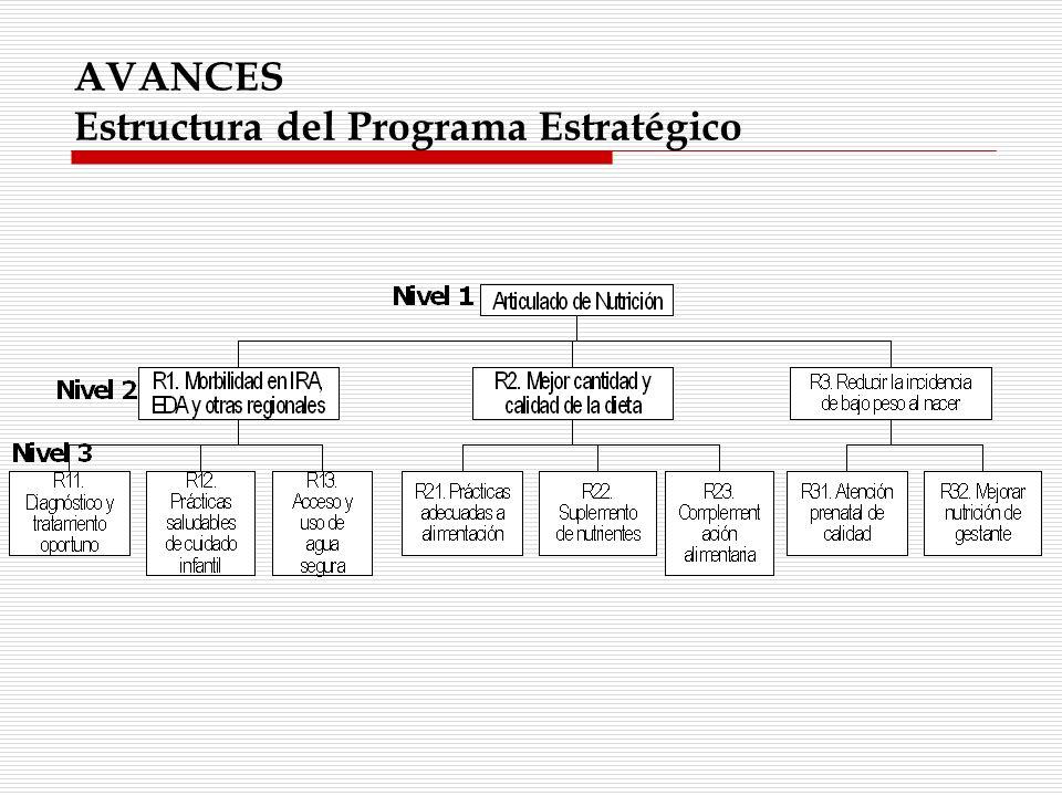 AVANCES Estructura del Programa Estratégico