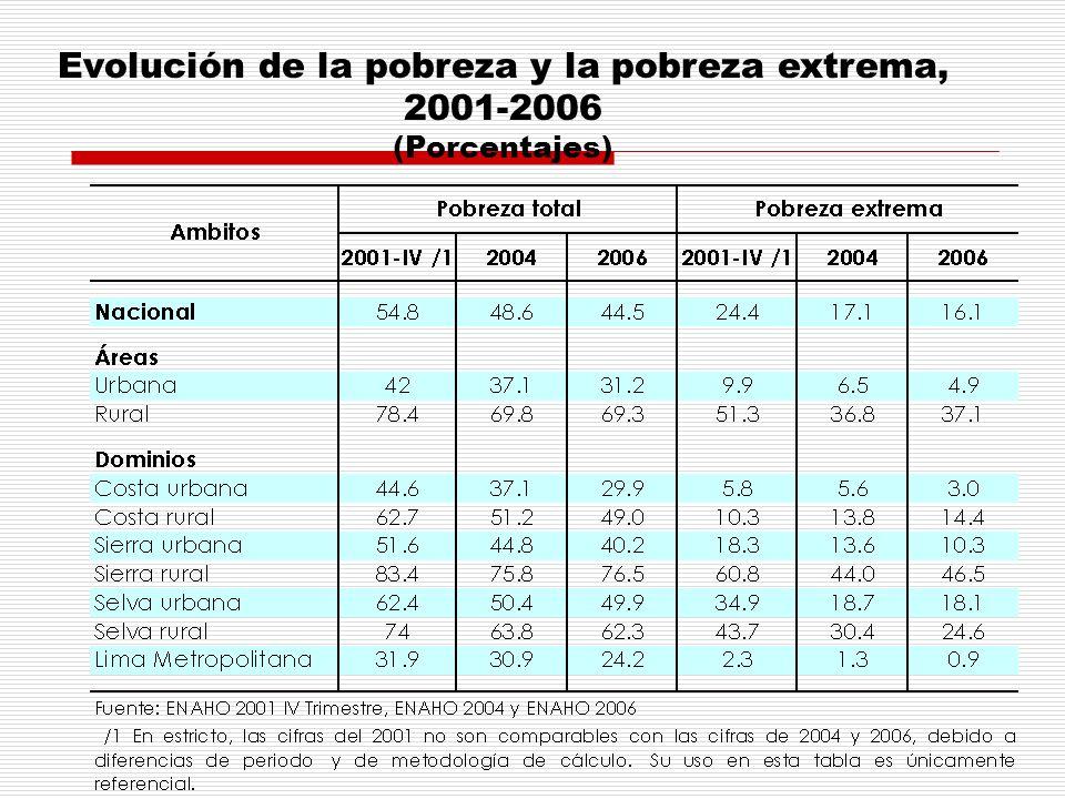 Evolución de la pobreza y la pobreza extrema, 2001-2006