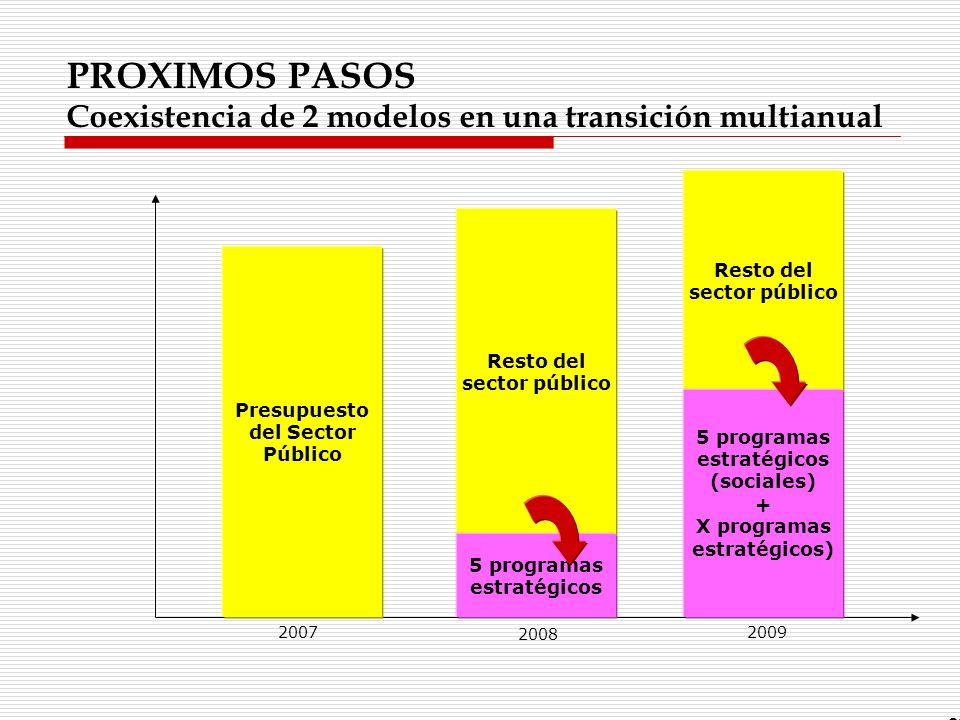 PROXIMOS PASOS Coexistencia de 2 modelos en una transición multianual