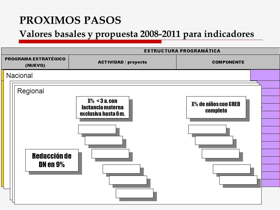 PROXIMOS PASOS Valores basales y propuesta 2008-2011 para indicadores