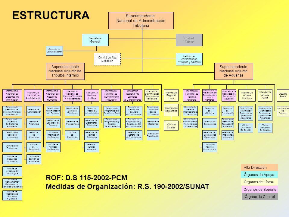 ESTRUCTURA ROF: D.S 115-2002-PCM
