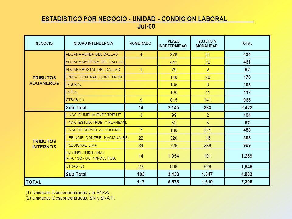 ESTADISTICO POR NEGOCIO - UNIDAD - CONDICION LABORAL Jul-08