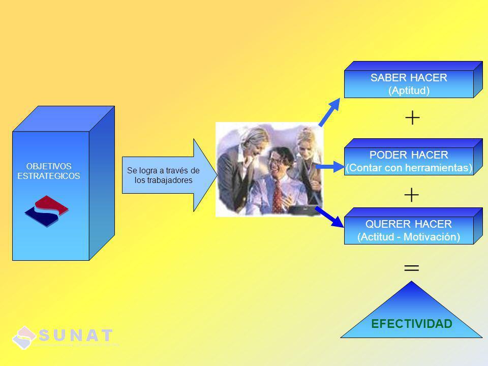 + + = EFECTIVIDAD SABER HACER (Aptitud) PODER HACER