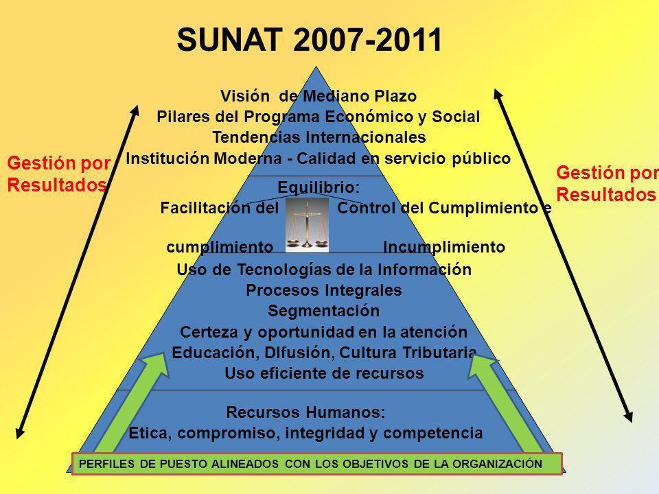 SUNAT 2007-2011 Gestión por Resultados Gestión por Resultados