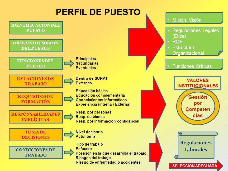 PERFIL DE PUESTO Regulaciones Laborales Gestión por Competencias