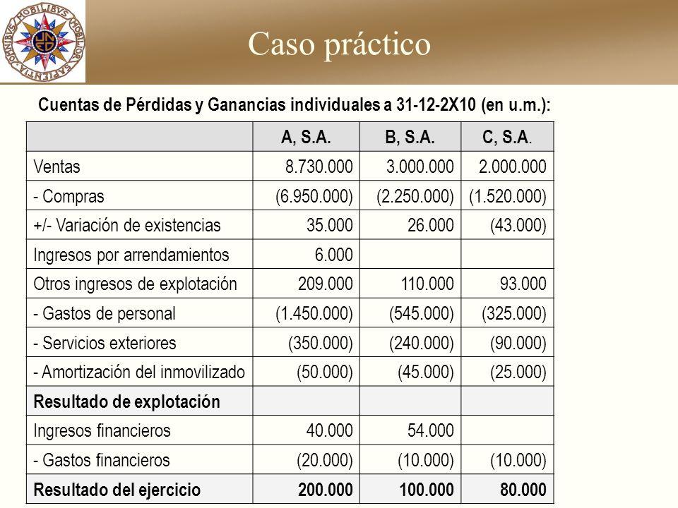 Cuentas de Pérdidas y Ganancias individuales a 31-12-2X10 (en u.m.):