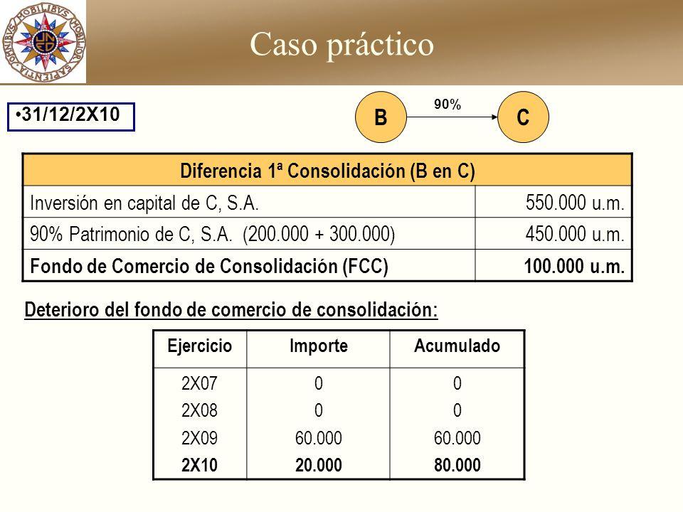 Diferencia 1ª Consolidación (B en C)