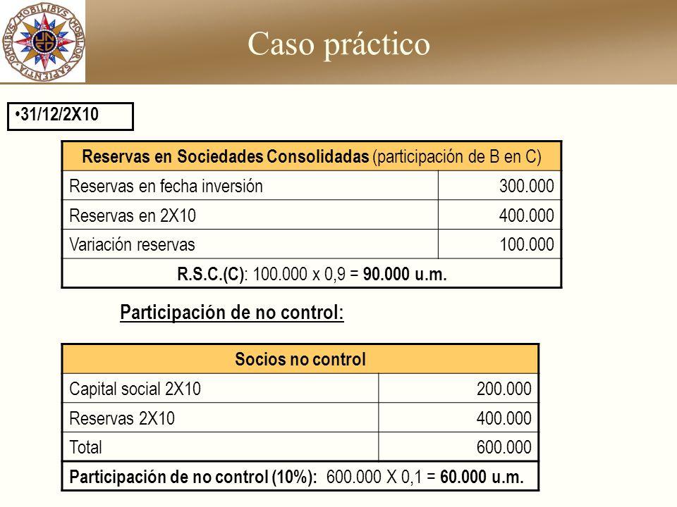 Reservas en Sociedades Consolidadas (participación de B en C)